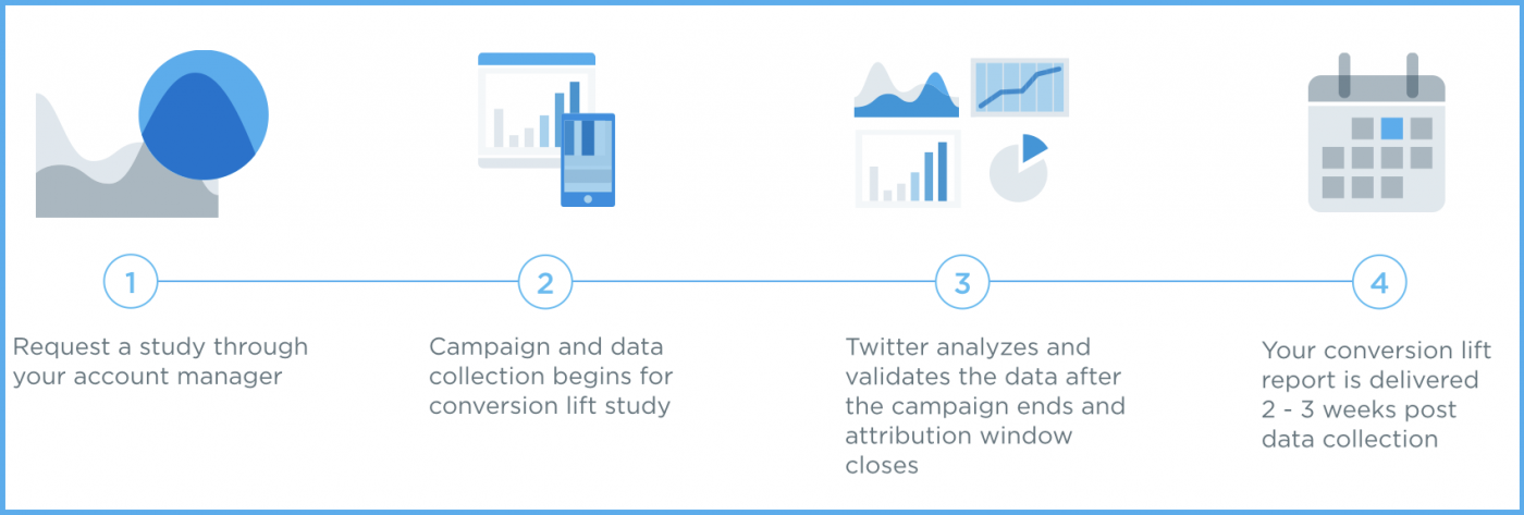 Twitter Introduces Conversion Lift Metrics to Improve Conversion and Ad Data Tracking | Social Media Today