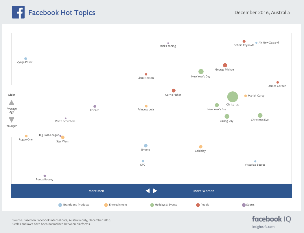 The Most Discussed Issues on Facebook and Instagram in December [Infographic] | Social Media Today