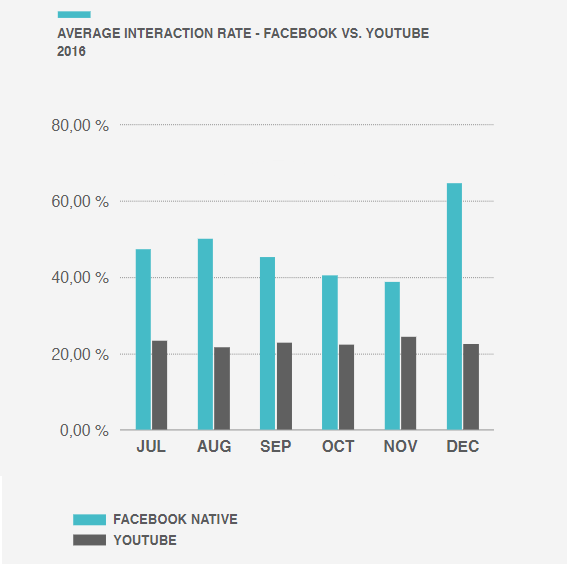New Report Shows Facebook Native Video Significantly Outperforms Third Party Links | Social Media Today