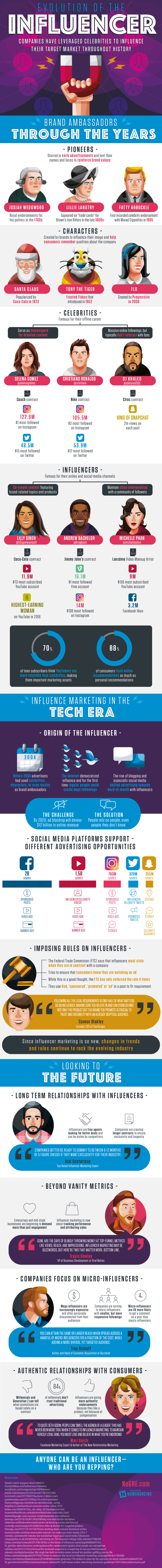 The Evolution of Social Media Influencers [Infographic] | Social Media Today