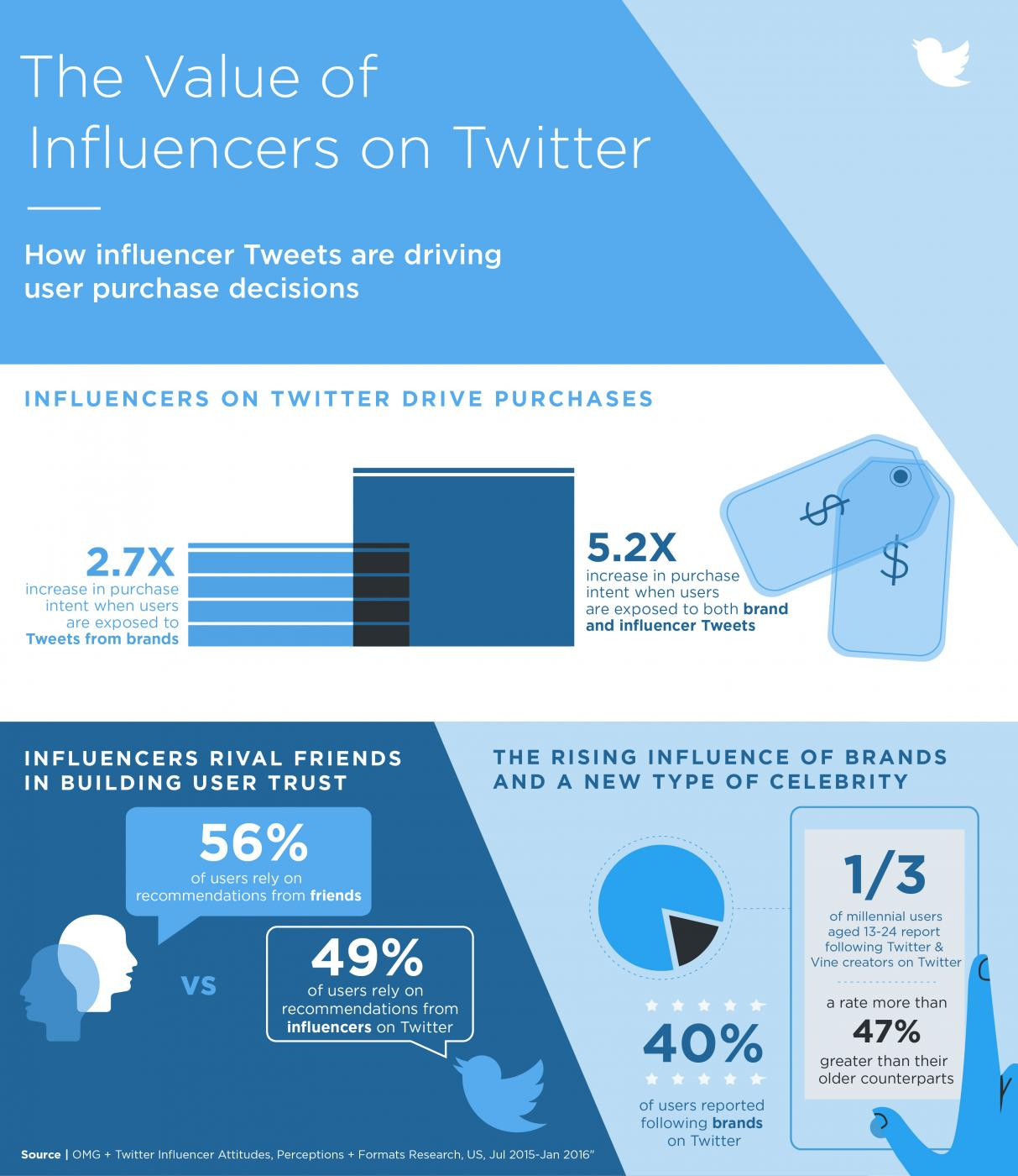 Twitter Releases New Data on the Value of Influencers [Infographic] | Social Media Today